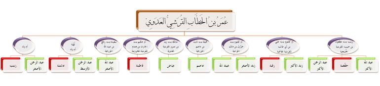 ذرية عمر بن الخطاب وزوجاته