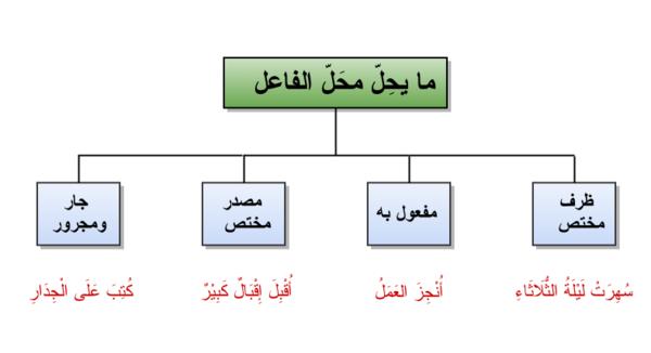 نائب الفاعل موقع لغة عربية للجميع