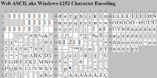 Web ASCII- aka Windows-1252 Character Encoding.PNG