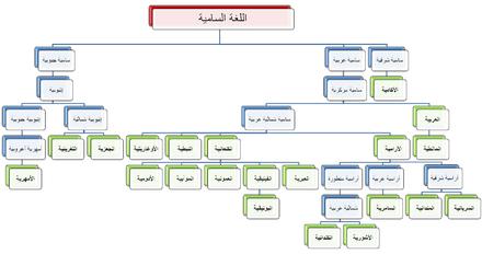 اللغات السامية