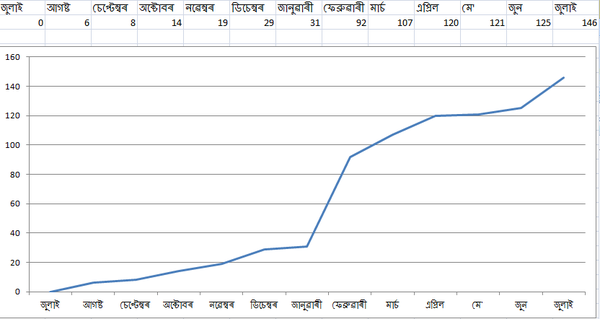 Article Increase Monthly 1st Year Ishan Aswiki.png