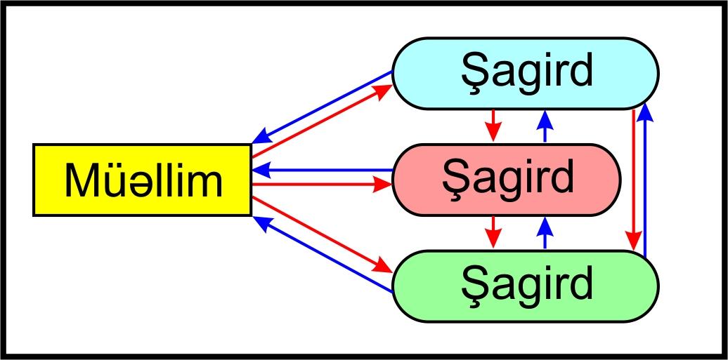 Interaktiv Təlim Vikipediya