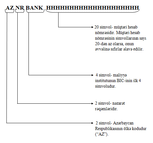 IBAN-Structure-AZ.png