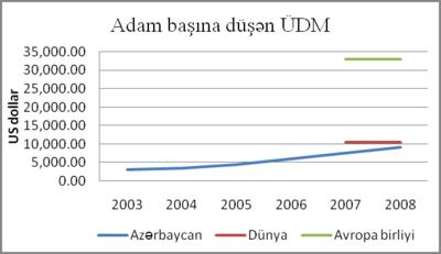 Ümumi Daxili Məhsul 04.png