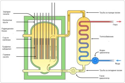 "Схема на ядрен реактор тип ""Магнокс"""