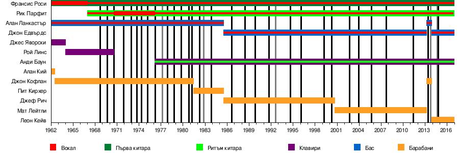 17c9a798c67 Членове на състава през годините[редактиране   редактиране на кода]