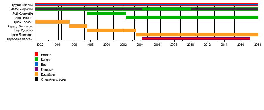191c5a1c28f Времева линия[редактиране   редактиране на кода]