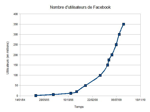 Facebook Výpadek Wikipedia: Wikipedia