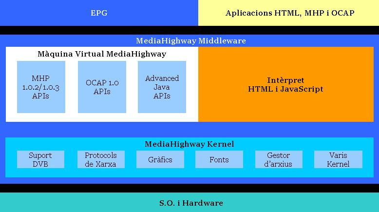 Arquitectura del MediaHighway ADVANCED