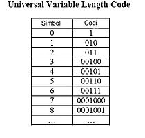 Unified Variable Lenght Coding