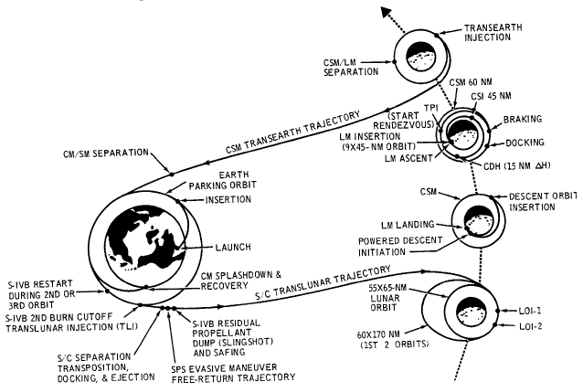 Apollo 11 Overview - Pics about space