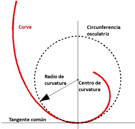 Circunferencia osculatriz.png