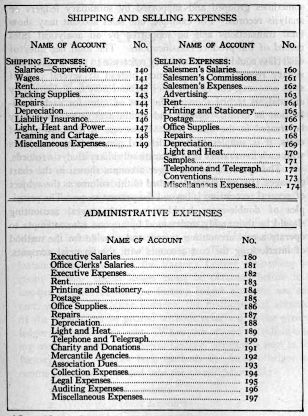 Postage Rate Chart: Classification chart of General Ledger Accounts 1919 (2).jpg ,Chart
