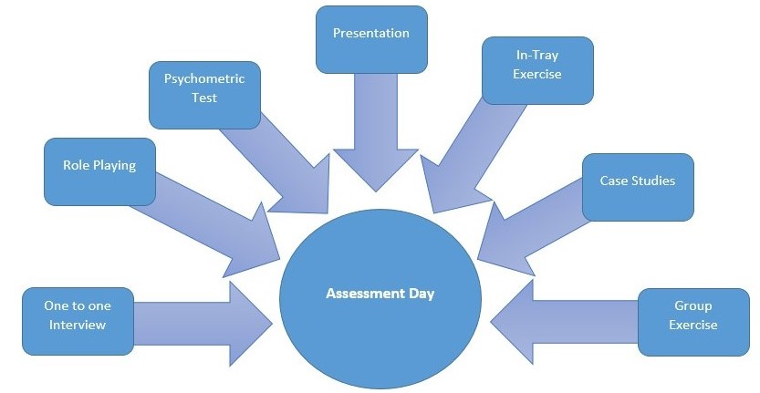Assessment Day Wikipedia