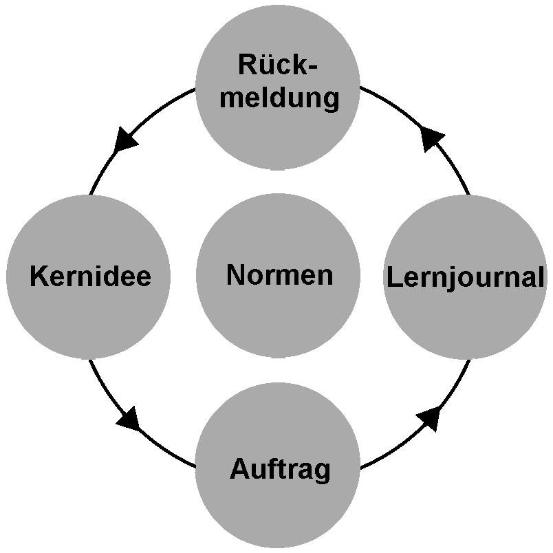 dialogisches lernen � wikipedia