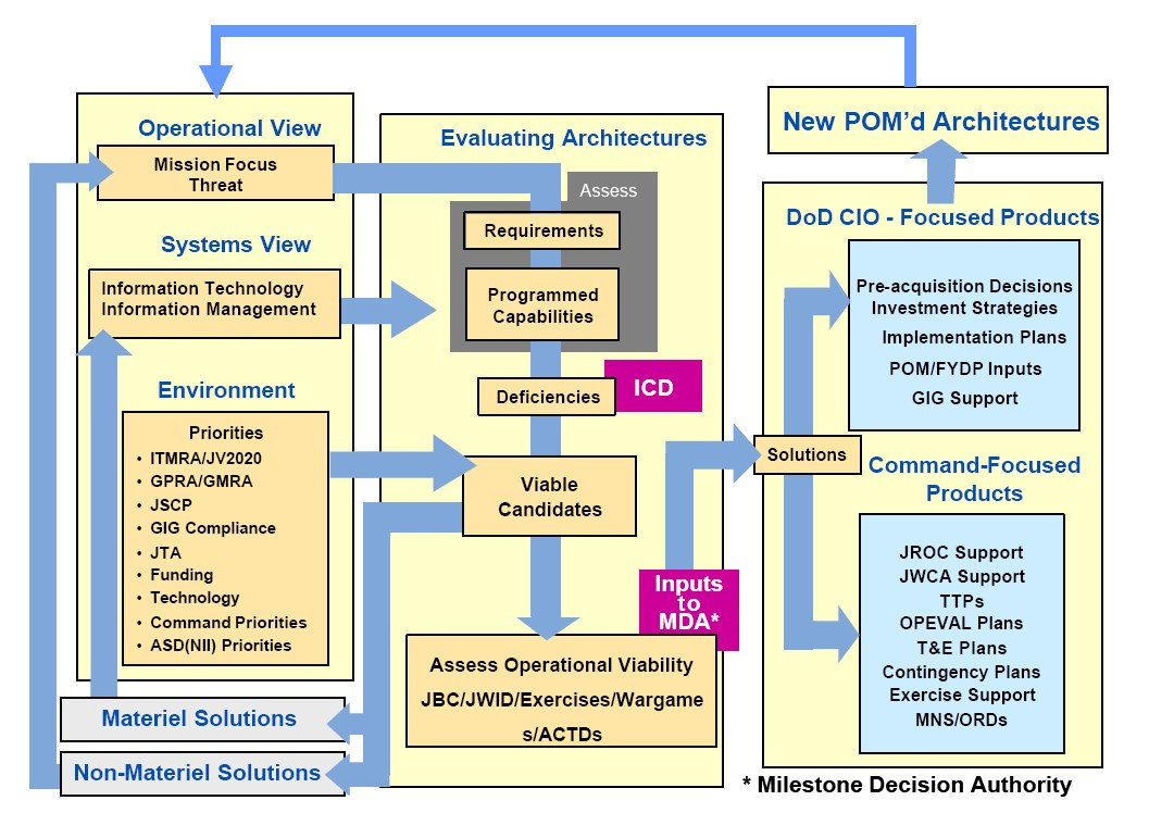 Project Life Cycle Flow Chart: DoD Architecture Life Cycle.jpg - Wikimedia Commons,Chart