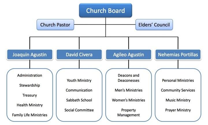 Church Organizational Chart: DroppedImage.jpg - Wikimedia Commons,Chart