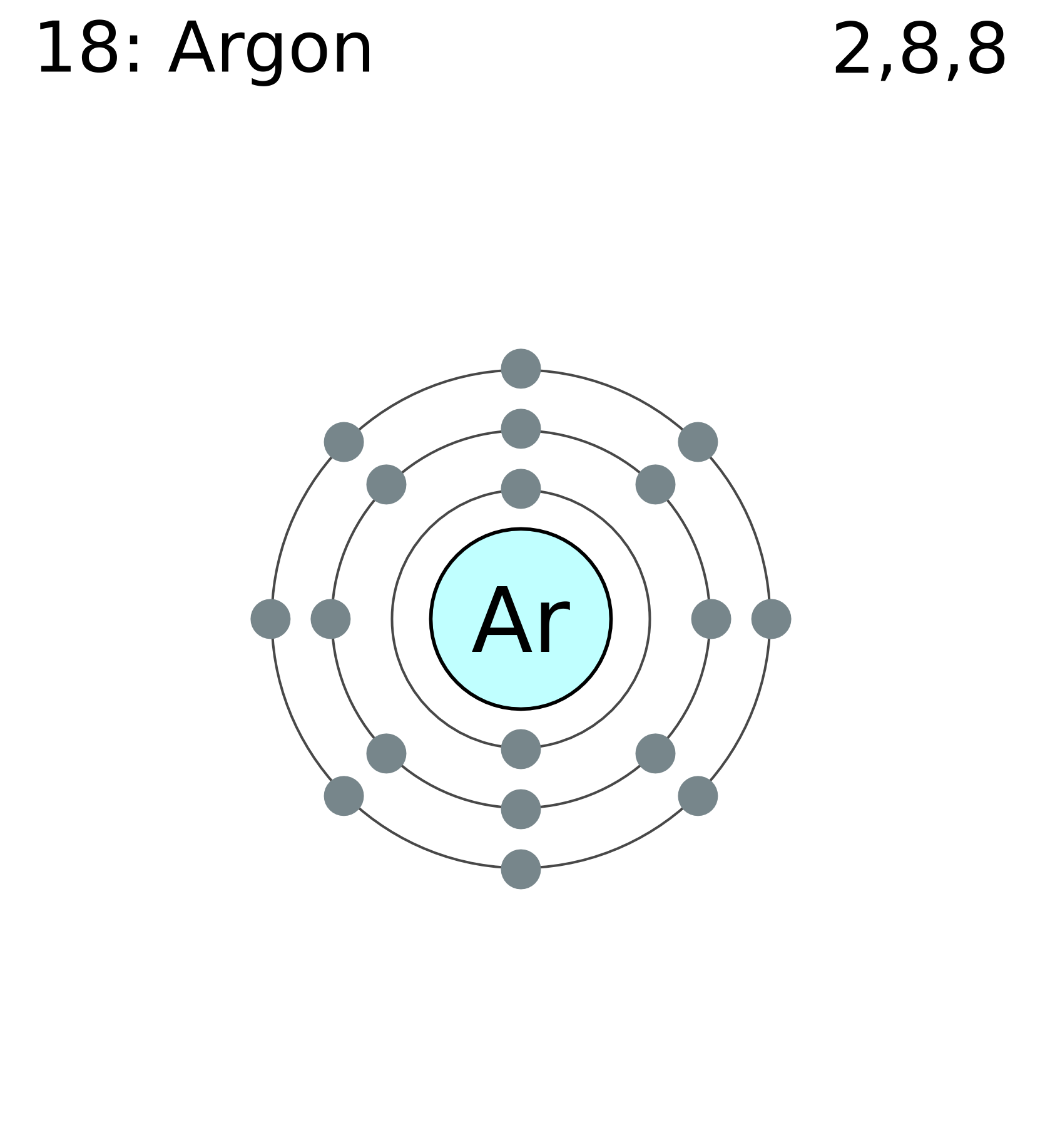 Argon on Iron Periodic Table