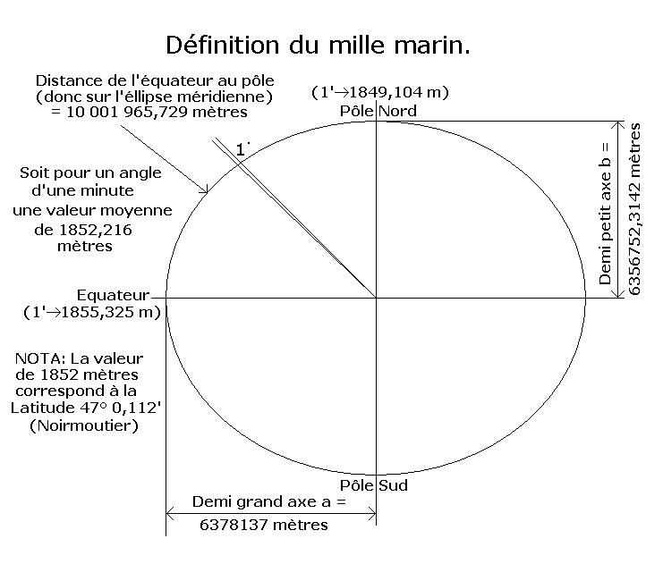 distance en mille nautique
