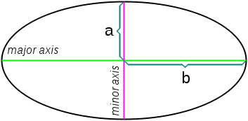 http://upload.wikimedia.org/wikipedia/commons/0/00/Ellipse_axis2.png