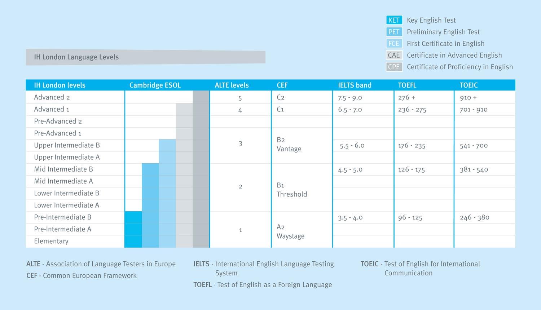 Levels English English Levels Wiki English