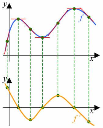 Graferne for en funktion f (øverst) og dens differentialkvotient f'(x) (nederst)