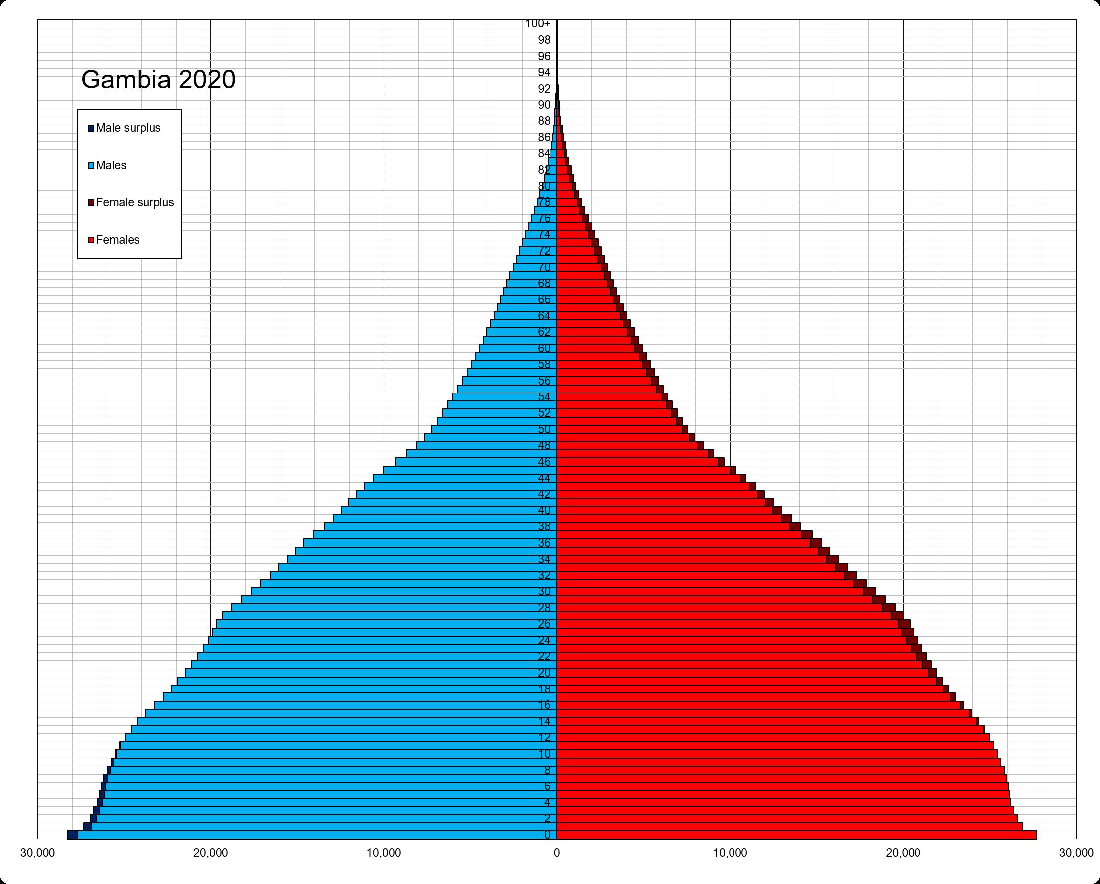 Gambia Population Pyramid