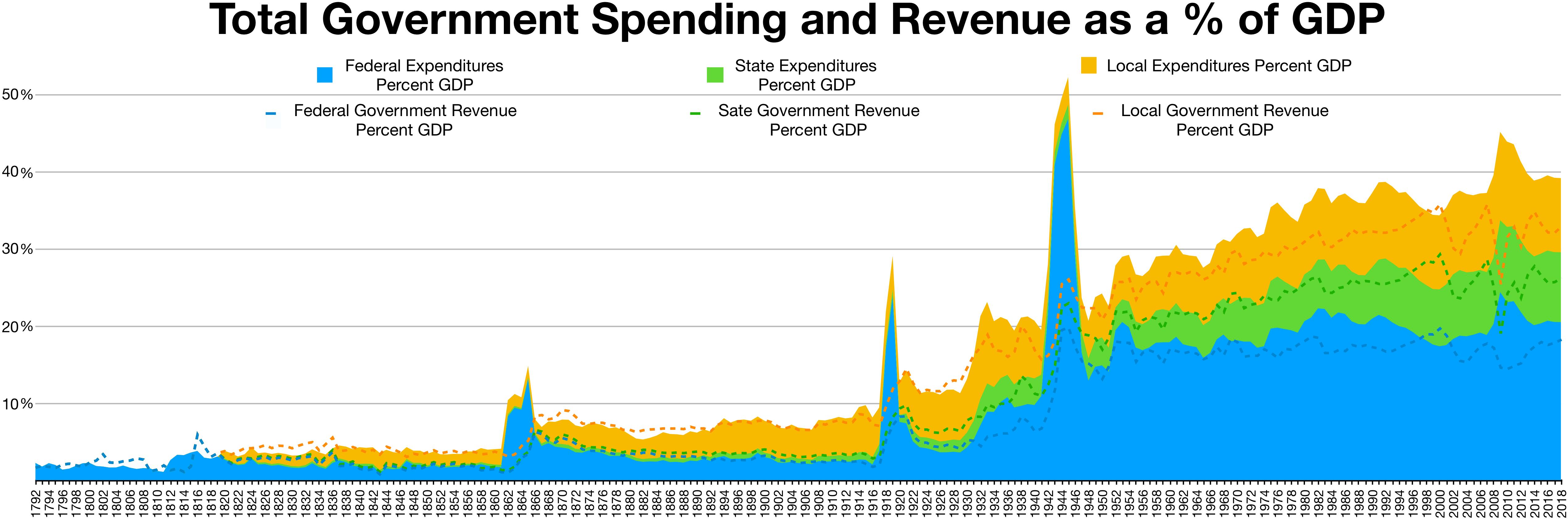 Berkas Government Revenue And Spending Gdp Png Wikipedia Bahasa Indonesia Ensiklopedia Bebas