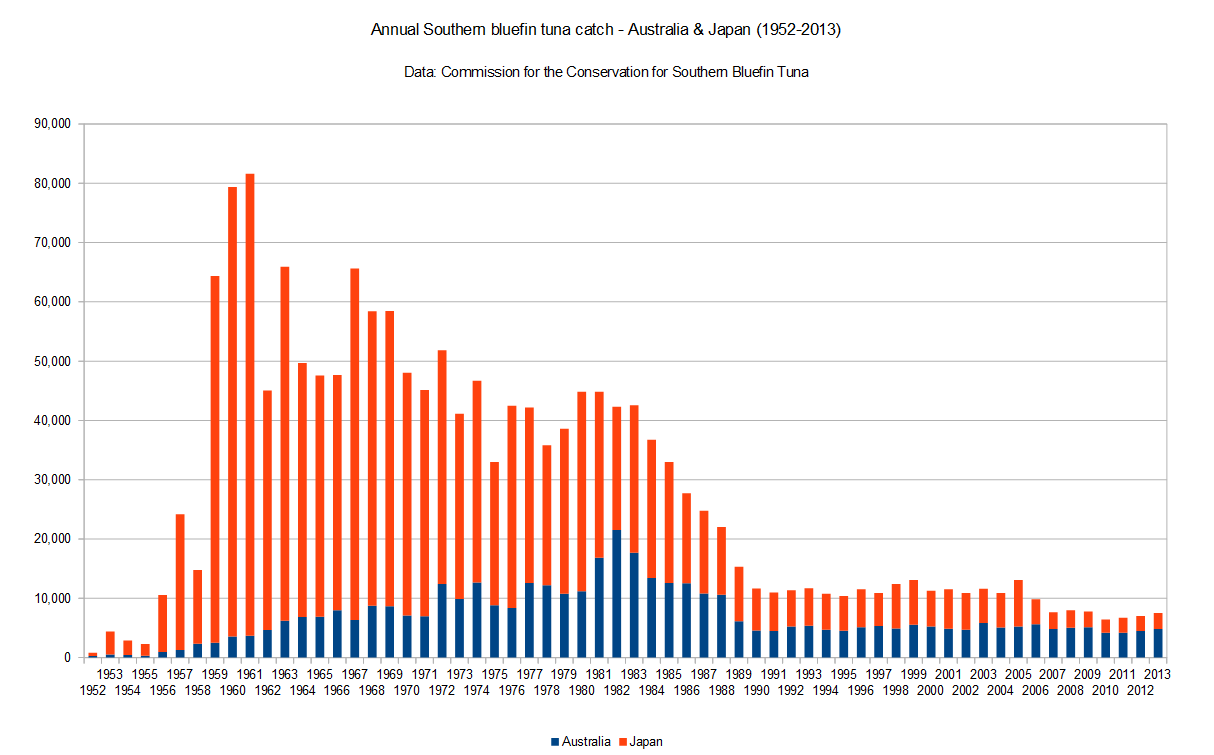 FileGraph Of Annual Southern Bluefin Tuna Catch