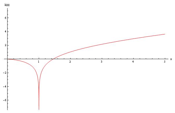 File:Logarithmic integral.png