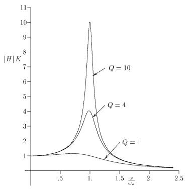 Coefficient d'amortissement et facteur de qualité