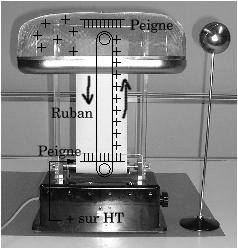 התפתחות הגנרטור - מחולל ואן-דה-גראף הוא דוגמה למתקנים הראשונים להפקת חשמל מאנרגיה מכנית, אשר ייצרו זרם ישר במתח גבוה באמצעות צבירתם של מטעני חשמל סטטי.