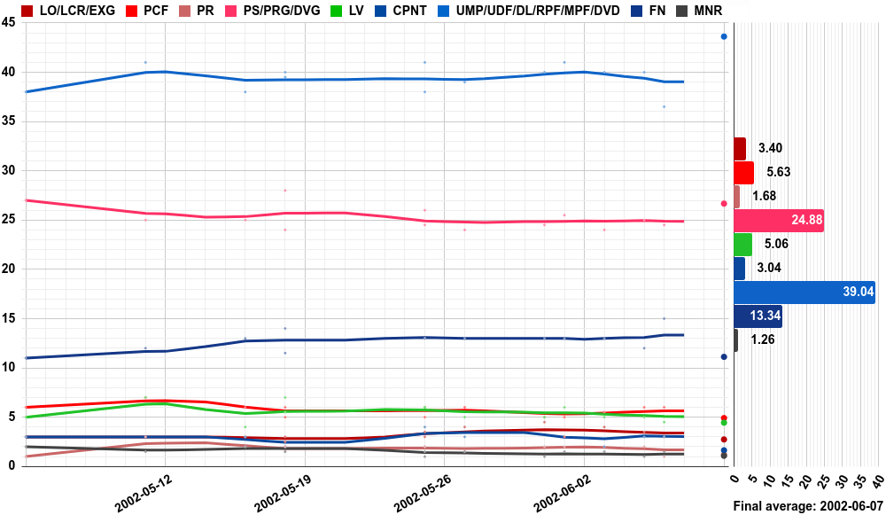 Opinion polling for the French legislative election, 2002.png