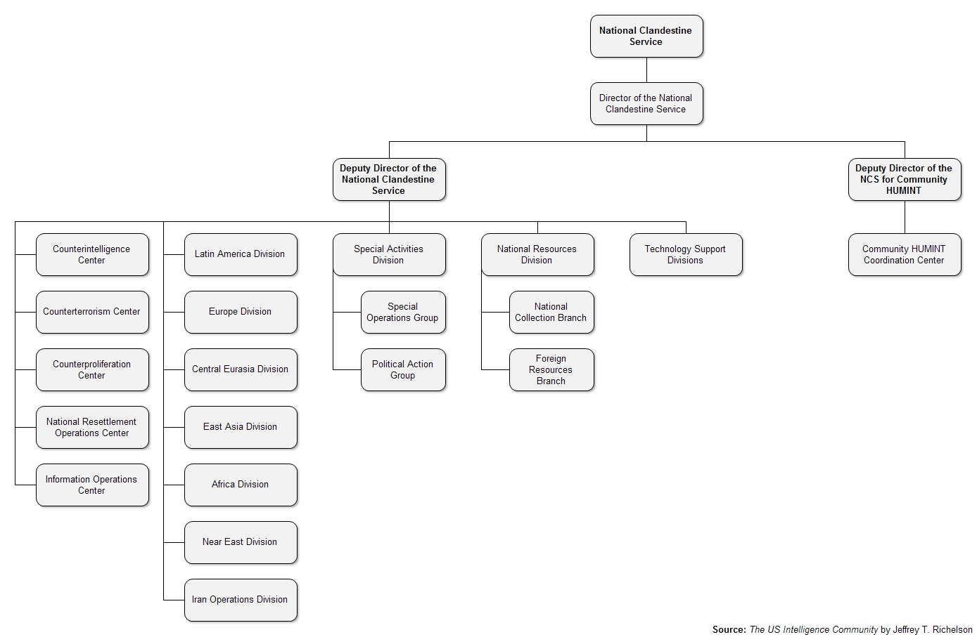Organization Chart Excel 2013: Organizational Chart of the CIA7s National Clandestine ,Chart