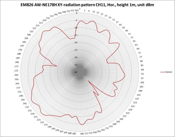 Filerf Radiation Pattern Exampleg Wikimedia Commons