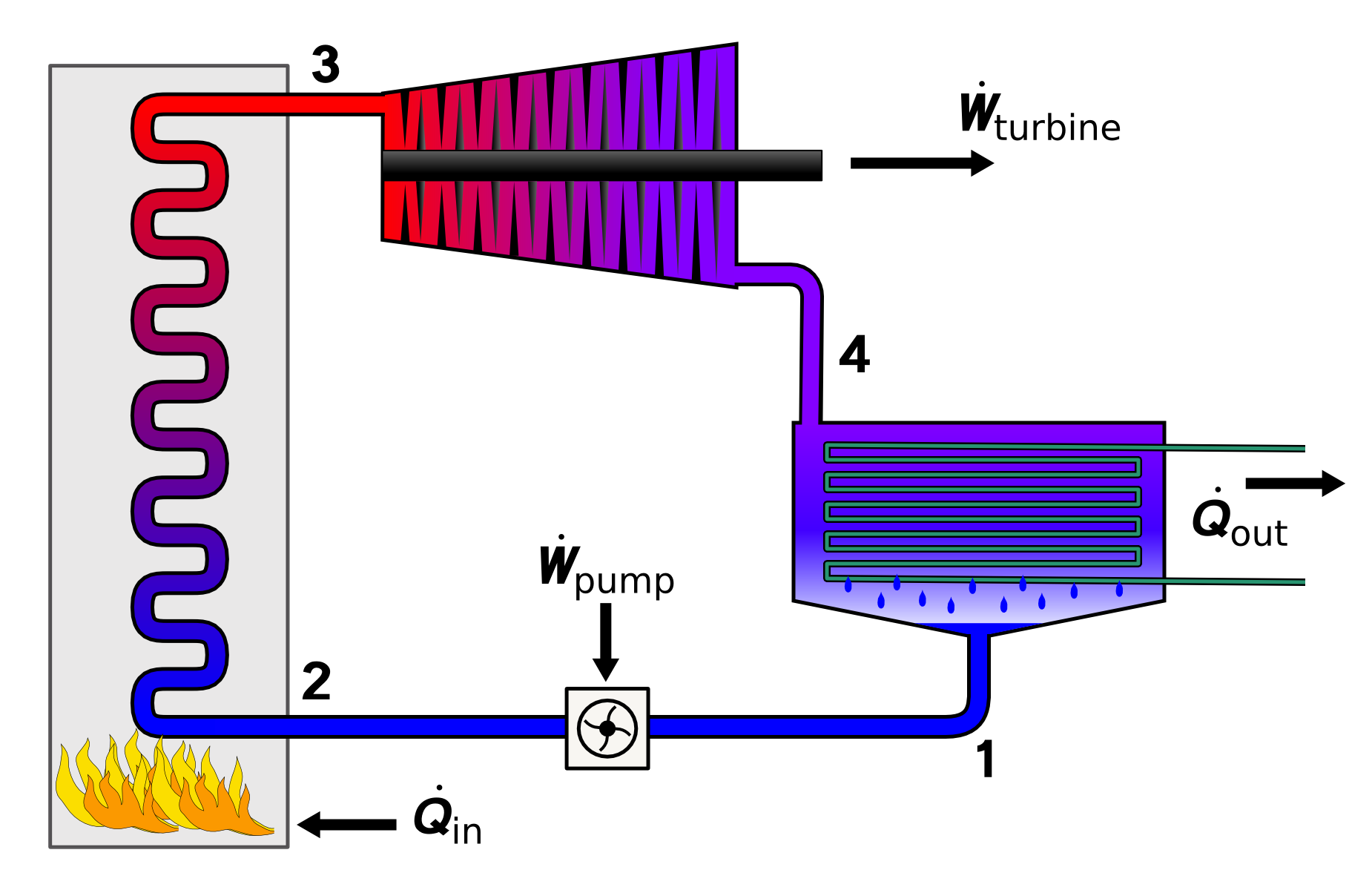 Rankine cycle - Wikipedia