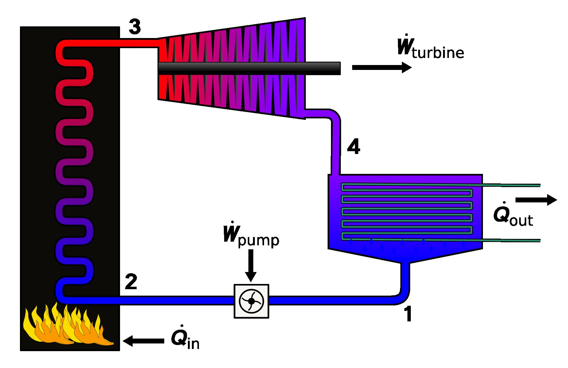 Rankine Cycle Steam Engine