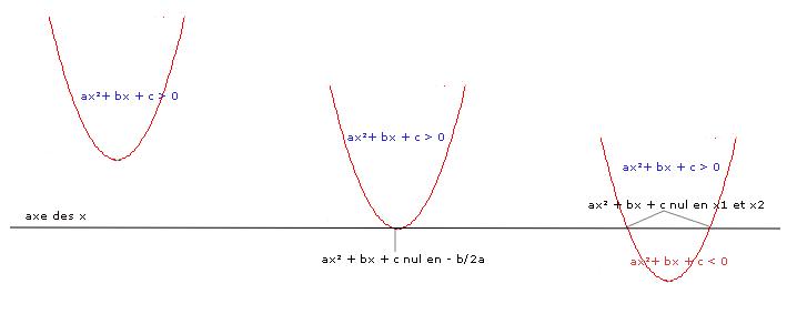 In quation du second degr wikip dia for Delta 0 tableau de signe