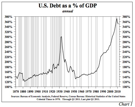 File:U.S. Public and Private Debt as a % of GDP.jpg