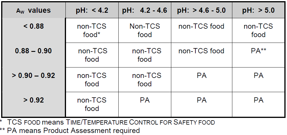 File:US FDA PHF-TCS Foods Chart A.PNG - Wikipedia