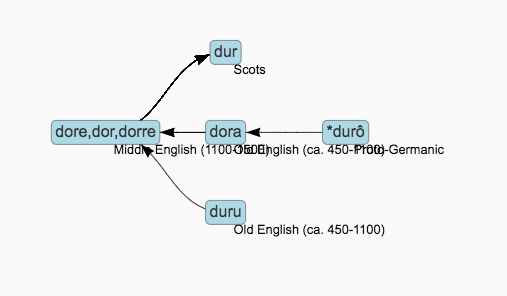 This is a screenshot of the directed graph representation for word