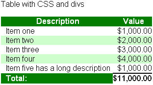 XForms/CSS tables - Wikibooks, open books for an open world