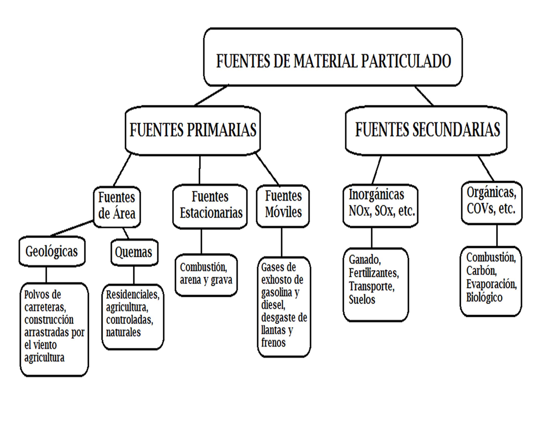 File:CLASIFICACION DE FUENTES DE PARTICULAS png - Wikimedia