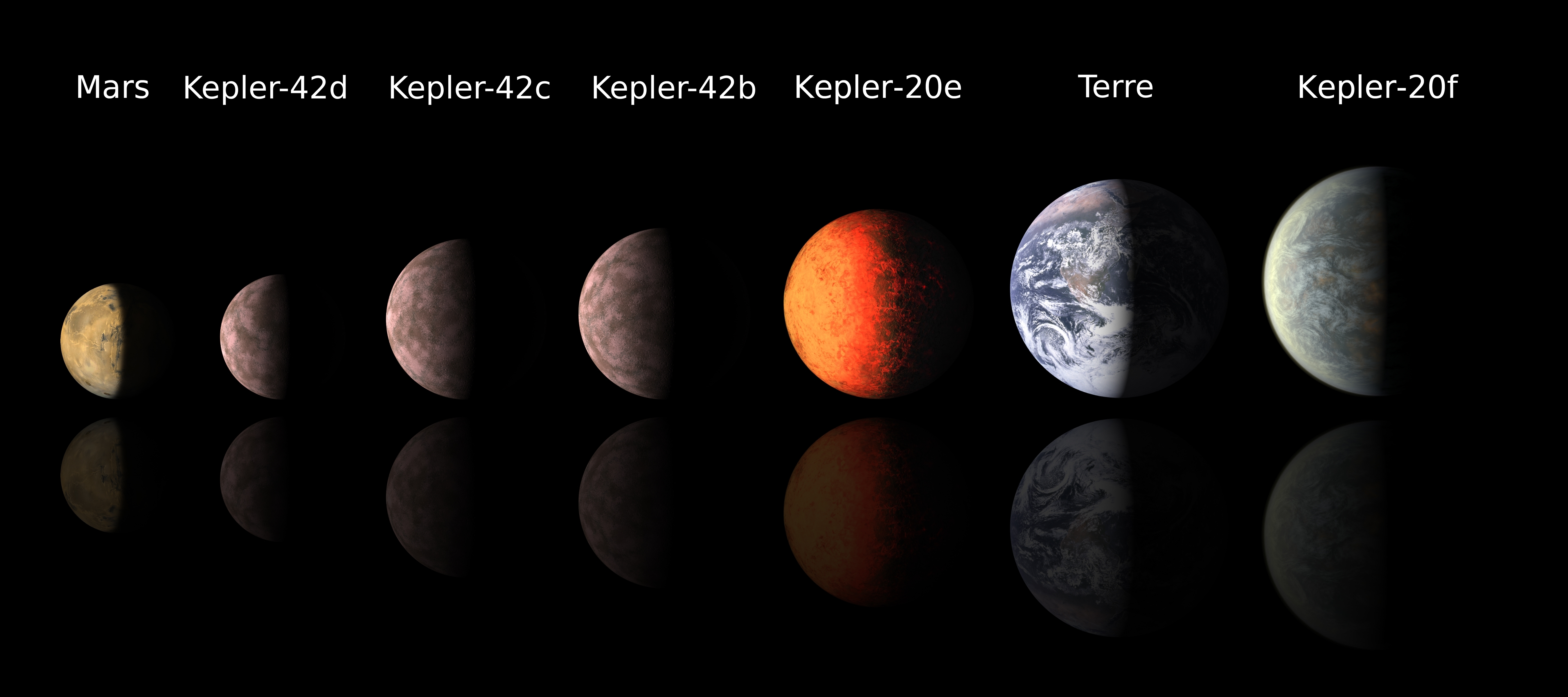 French Size Chart Conversion: Comparing the size of Earth Mars and exoplanets of Kepler ,Chart