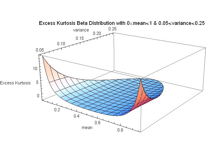 Description Excess Kurtosis Beta Distribution with mean for full range    No Kurtosis