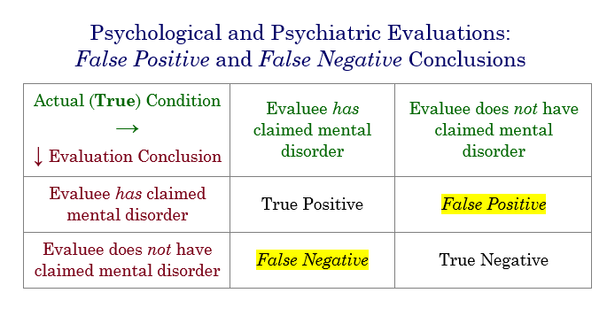 "Chart showing the four possible outcomes of a psychological evaluation, including ""false positive"" and ""false negative"" conclusions."