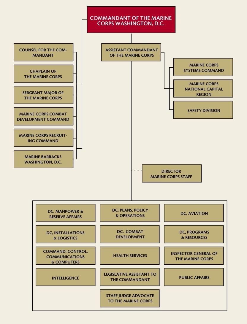 Marine Pay Chart: HQMC orgchart 2006.jpg - Wikimedia Commons,Chart