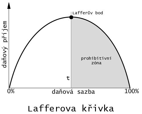 http://upload.wikimedia.org/wikipedia/commons/0/01/Lafferova_k%C5%99ivka.png