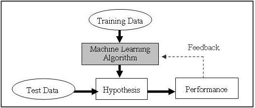 wiki machine learning