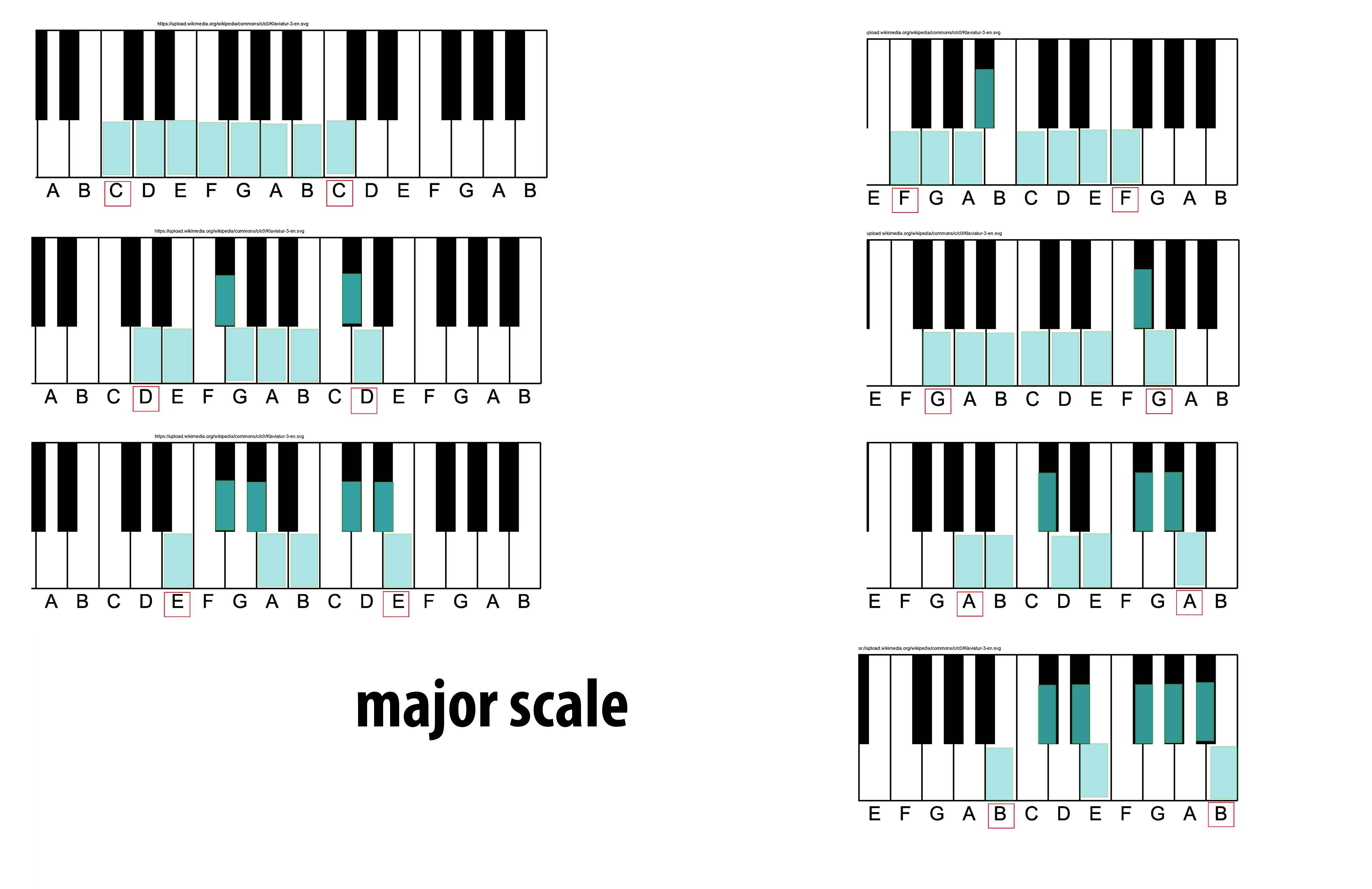 picture relating to Piano Scales Printable known as Large scale - Wikipedia